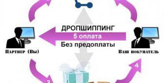 Сотрудничество с оптовым магазином по системе дропшиппинг